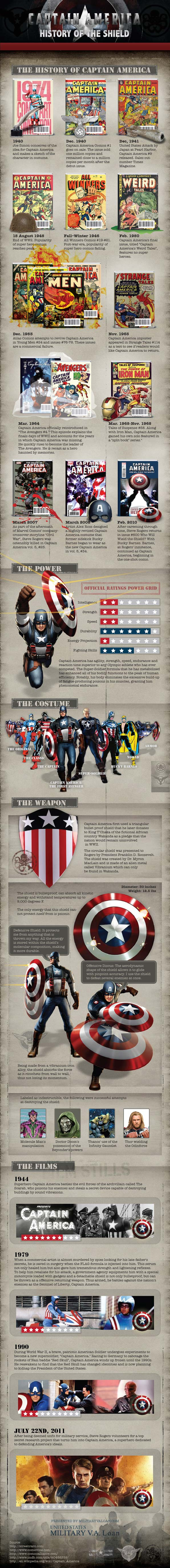 captain america infographic small The History of Captain America [Infographic]
